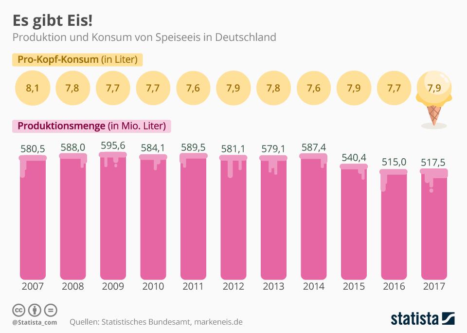 Infografik: Pro-Kopf-Konsum und Produktionsmenge von Speiseeis
