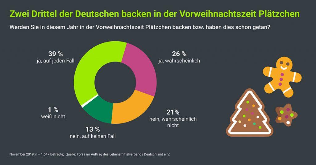 Zwei Drittel der Deutschen backen in der Vorweihnachtszeit Plätzchen.