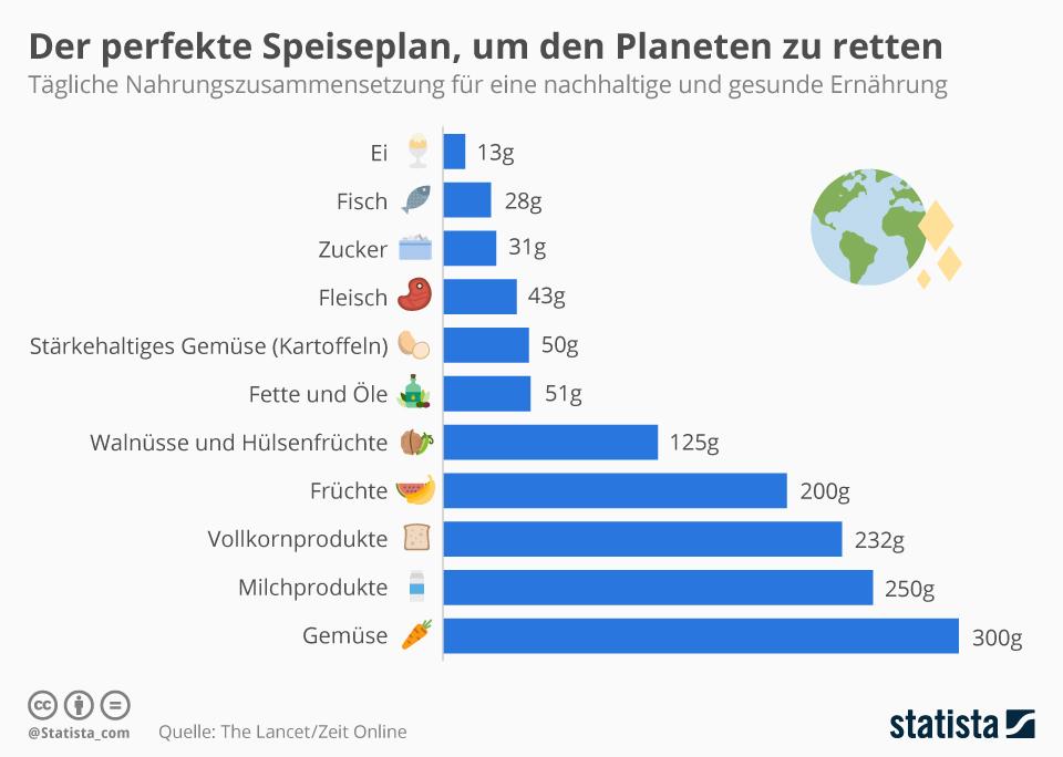 """Empfehlungen einer """"Planetary Health Diet"""" der EAT-Lancet-Kommission"""