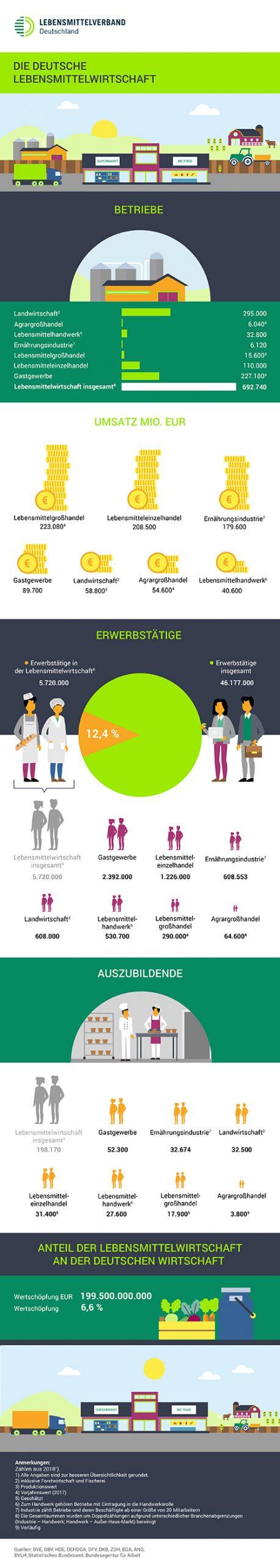 Infografik: Die Lebensmittelwirtschaft in Deutschland in Zahlen