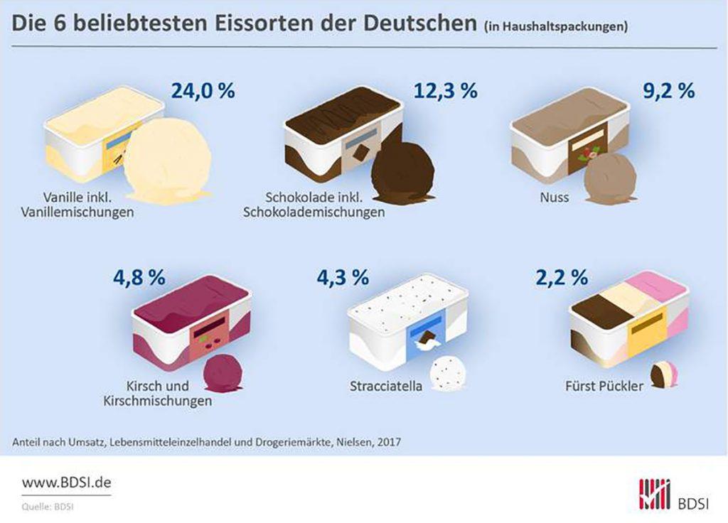 Die beliebtesten Eissorten der Deutschen