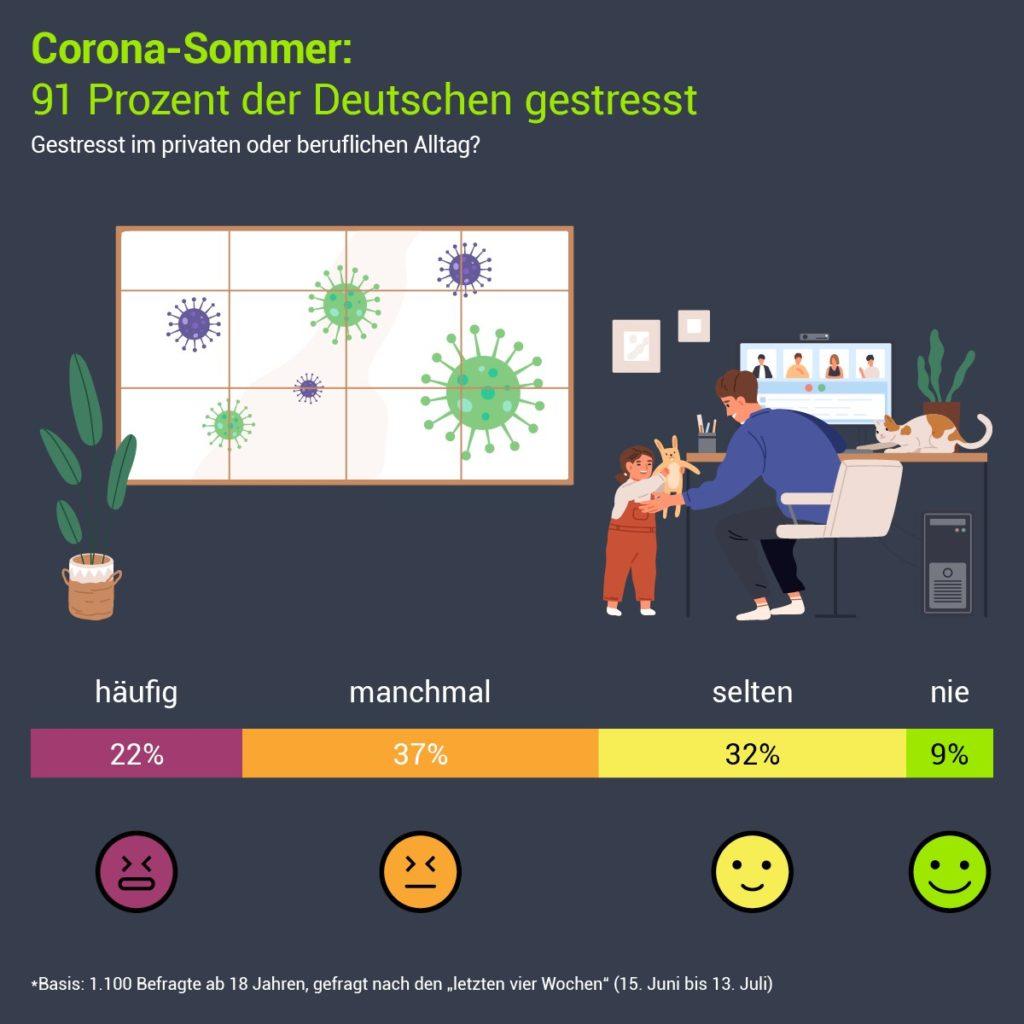 91 Prozent der Deutschen haben sich in letzter Zeit – mitbedingt durch die Coronakrise – beruflich oder privat gestresst gefühlt.