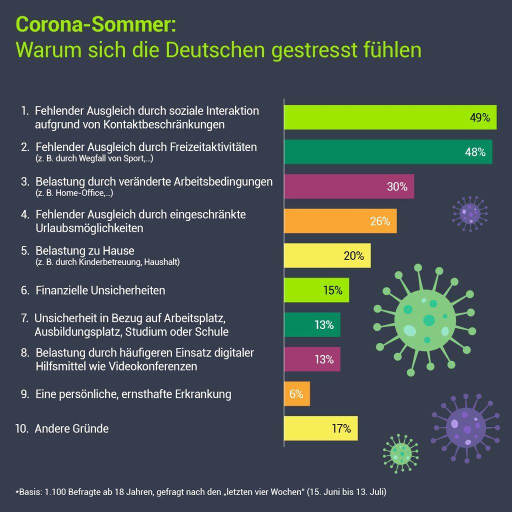 Corona-Sommer: Warum sich die Deutschen gestresst fühlen