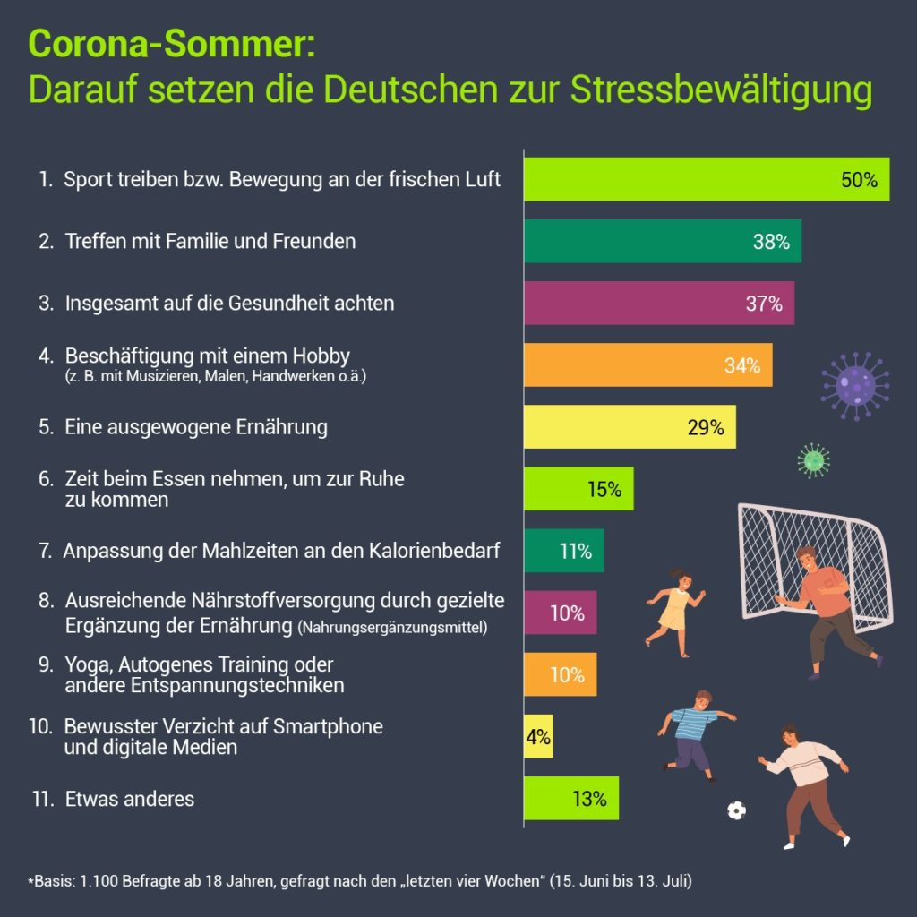 Stress in der Coronakrise: Darauf setzen die Deutschen zur Stressbewältigung