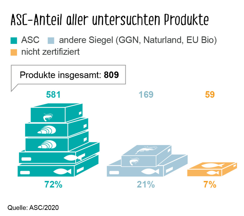 Von 809 untersuchten Seafood-Produkten aus Aquakultur trugen 581 das ASC-Siegel