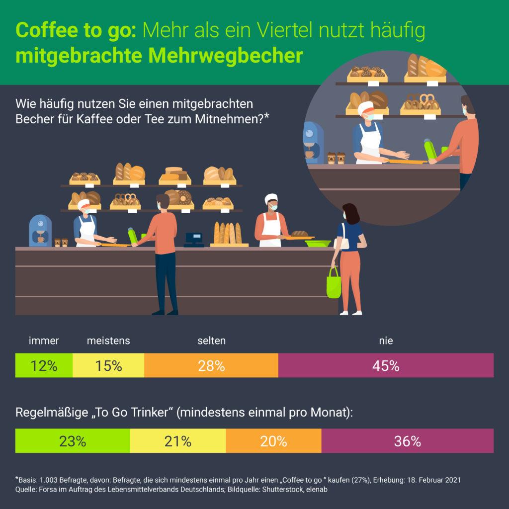 Mehr als ein Viertel nutzt häufig mitgebrachte Mehrwegbecher für den Coffee to go. Grafik: