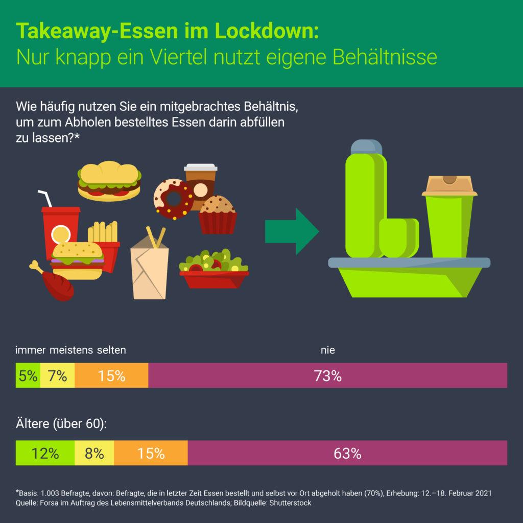 Nutzung kundeneigener Mehrwegbehältnisse für Takeaway-Essen im Lockdown