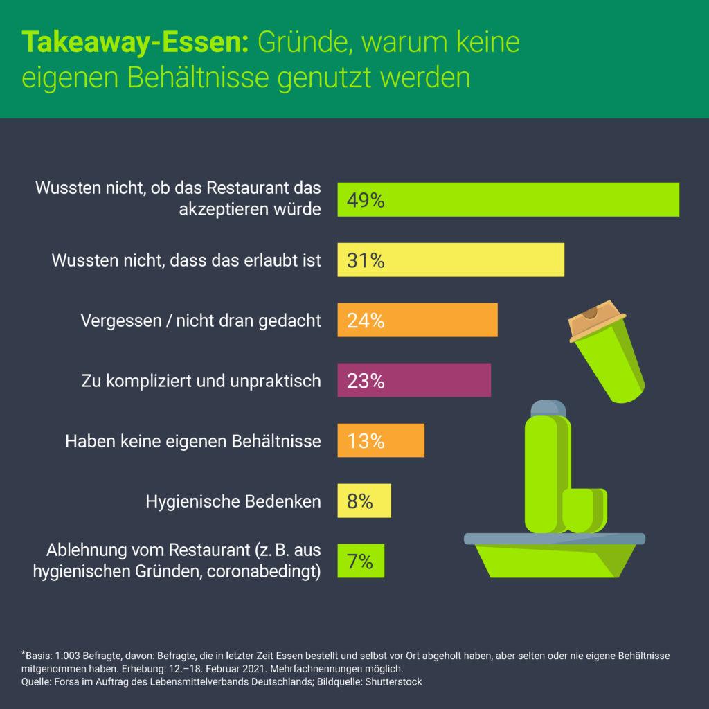 Gründe gegen die Nutzung eigener Mehrwegbehältnisse für Takeaway-Essen im Lockdown